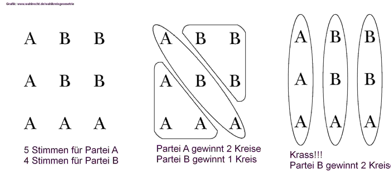 Wahlkreisgeographie gewinnt - Grafik: www.wahlrecht.de/lexikon/gerrymander