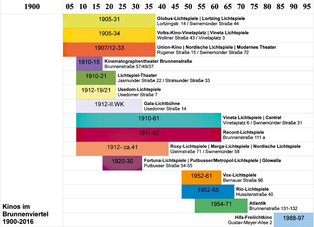Kinos im Brunnenviertel zwischen 1900 und 2016. Grafik: Sulamith Sallmann