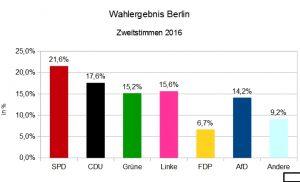 Zweitstimmen der BerlinWahl2016 in Berlin. Grafik: Andrei Schnell.