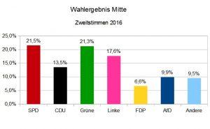 Zweitstimmen BerlinWahl2016 im Bezirk Mitte. Grafik Andrei Schnell.