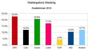 Zweitstimmen BerlinWahl2016 im Wedding. Grafik Andrei Schnell.