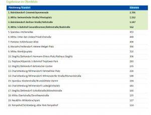 Die Ergebnisse des Online-Votings auf der Seite der Berliner Wasserbetriebe. Screenshot: Hensel