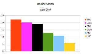 Ergebnisse Bundestagswahl