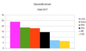 Wahlergebnis Gesundbrunnnen
