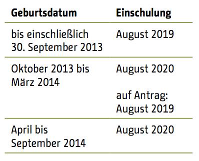 Grundschule: Schulbeginn 2019. Senatsverwaltung für Bildung, Jugend und Familie.