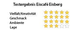 Testergebnis Eiscafé Eisberg