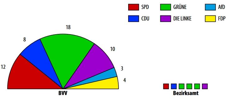 Wahlergebnis Mitte